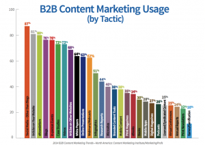b2b_content_marketing