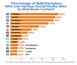 percentage_of_b2b marketers